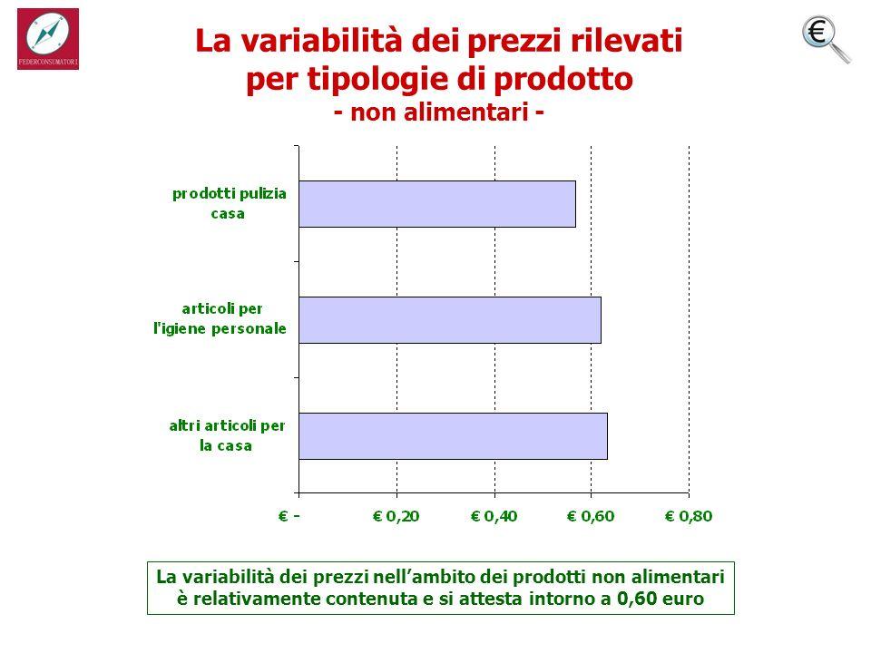 La variabilità dei prezzi rilevati per tipologie di prodotto - non alimentari - La variabilità dei prezzi nellambito dei prodotti non alimentari è relativamente contenuta e si attesta intorno a 0,60 euro