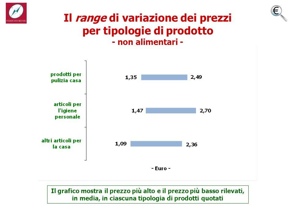 Il range di variazione dei prezzi per tipologie di prodotto - non alimentari - Il grafico mostra il prezzo più alto e il prezzo più basso rilevati, in media, in ciascuna tipologia di prodotti quotati