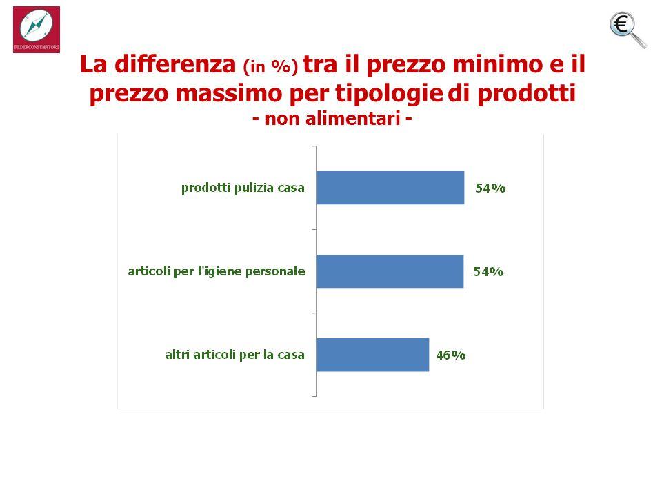 La differenza (in %) tra il prezzo minimo e il prezzo massimo per tipologie di prodotti - non alimentari -