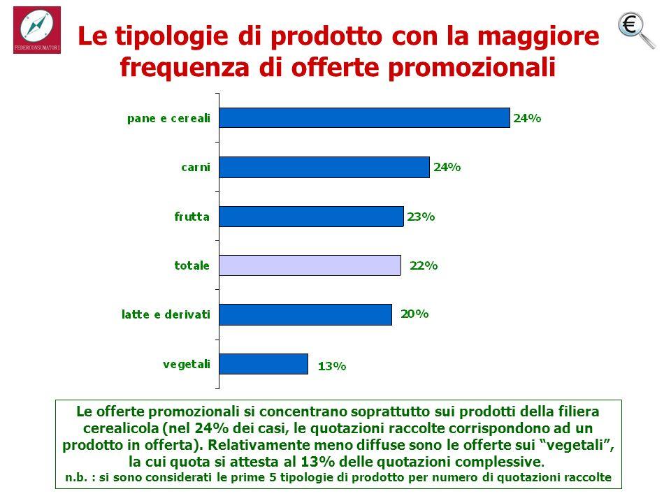 Le tipologie di prodotto con la maggiore frequenza di offerte promozionali Le offerte promozionali si concentrano soprattutto sui prodotti della filiera cerealicola (nel 24% dei casi, le quotazioni raccolte corrispondono ad un prodotto in offerta).