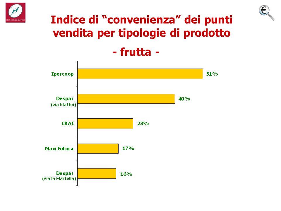 Indice di convenienza dei punti vendita per tipologie di prodotto - frutta -
