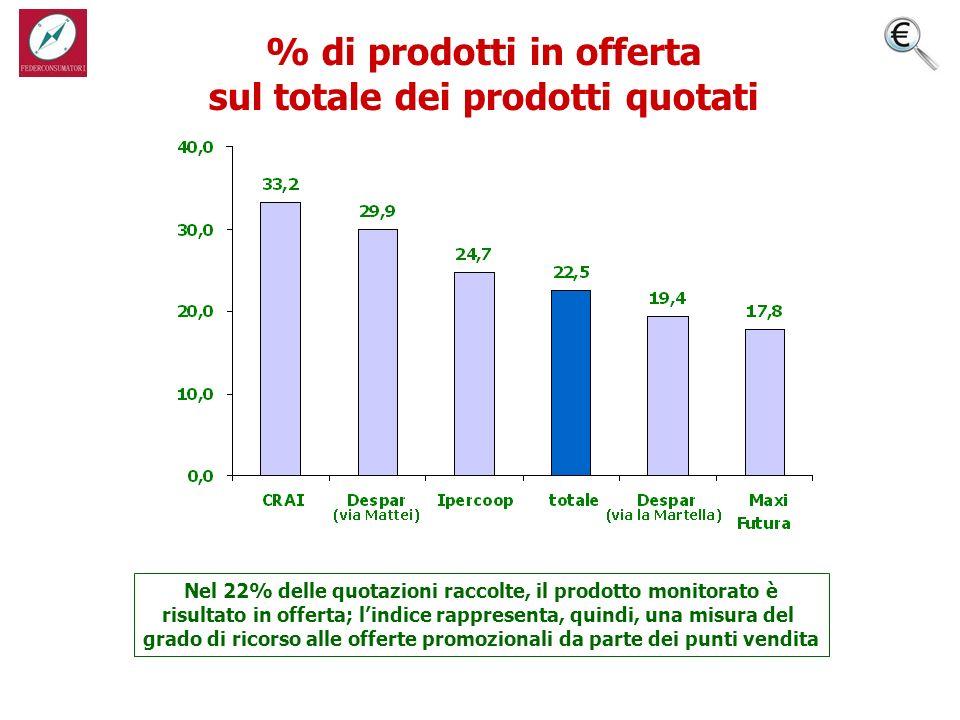 % di prodotti in offerta sul totale dei prodotti quotati Nel 22% delle quotazioni raccolte, il prodotto monitorato è risultato in offerta; lindice rappresenta, quindi, una misura del grado di ricorso alle offerte promozionali da parte dei punti vendita