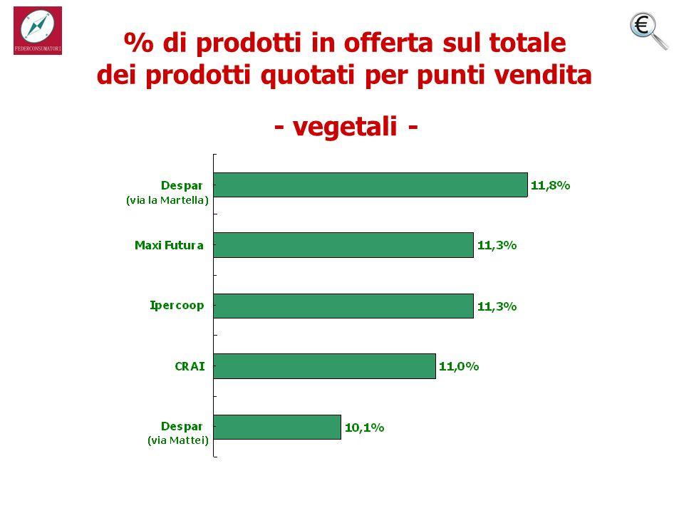 % di prodotti in offerta sul totale dei prodotti quotati per punti vendita - vegetali -