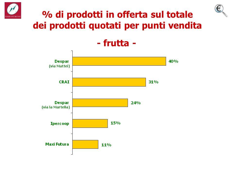 % di prodotti in offerta sul totale dei prodotti quotati per punti vendita - frutta -