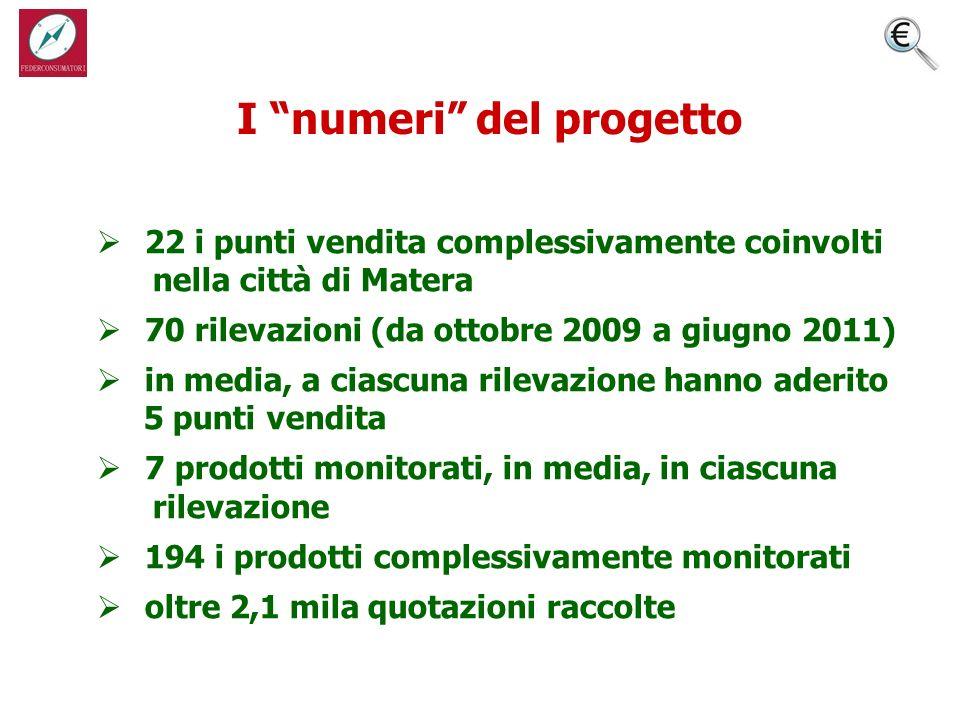 22 i punti vendita complessivamente coinvolti nella città di Matera 70 rilevazioni (da ottobre 2009 a giugno 2011) in media, a ciascuna rilevazione hanno aderito 5 punti vendita 7 prodotti monitorati, in media, in ciascuna rilevazione 194 i prodotti complessivamente monitorati oltre 2,1 mila quotazioni raccolte I numeri del progetto