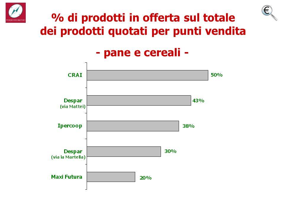 % di prodotti in offerta sul totale dei prodotti quotati per punti vendita - pane e cereali -