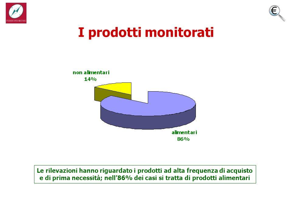 I prodotti monitorati - composizione % - Le rilevazioni hanno riguardato i prodotti ad alta frequenza di acquisto e di prima necessità; nell86% dei casi si tratta di prodotti alimentari
