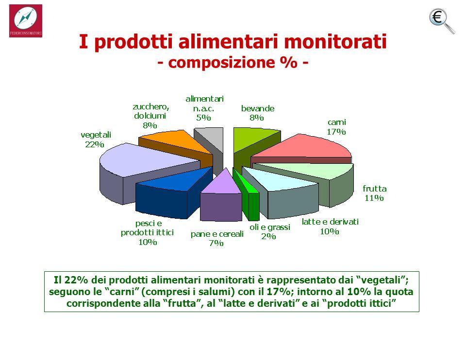 I prodotti alimentari monitorati - composizione % - Il 22% dei prodotti alimentari monitorati è rappresentato dai vegetali; seguono le carni (compresi i salumi) con il 17%; intorno al 10% la quota corrispondente alla frutta, al latte e derivati e ai prodotti ittici