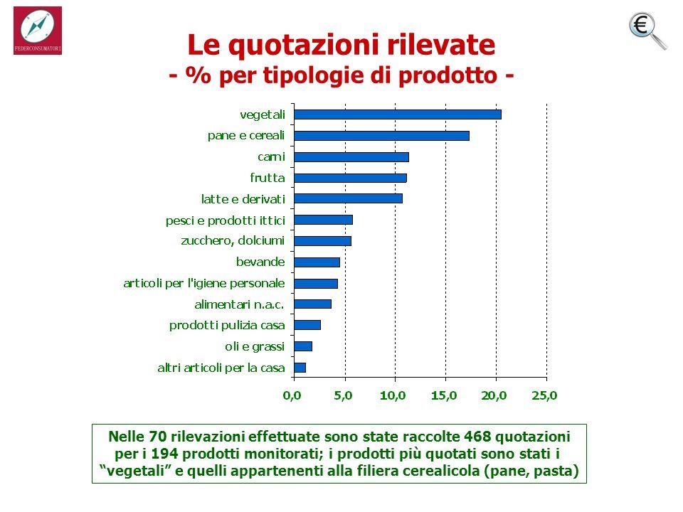 Le quotazioni rilevate - % per tipologie di prodotto - Nelle 70 rilevazioni effettuate sono state raccolte 468 quotazioni per i 194 prodotti monitorati; i prodotti più quotati sono stati i vegetali e quelli appartenenti alla filiera cerealicola (pane, pasta)