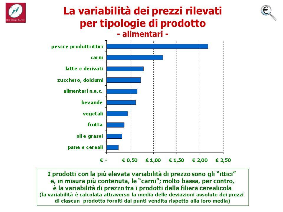 Il range di variazione dei prezzi per tipologie di prodotto - alimentari - Il grafico mostra il prezzo più alto e il prezzo più basso rilevati, in media, in ciascuna tipologia di prodotti quotati
