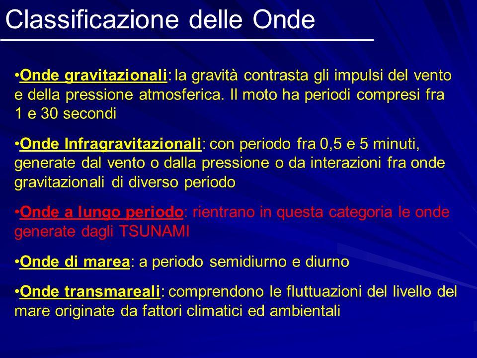 Onde gravitazionali: la gravità contrasta gli impulsi del vento e della pressione atmosferica. Il moto ha periodi compresi fra 1 e 30 secondi Onde Inf