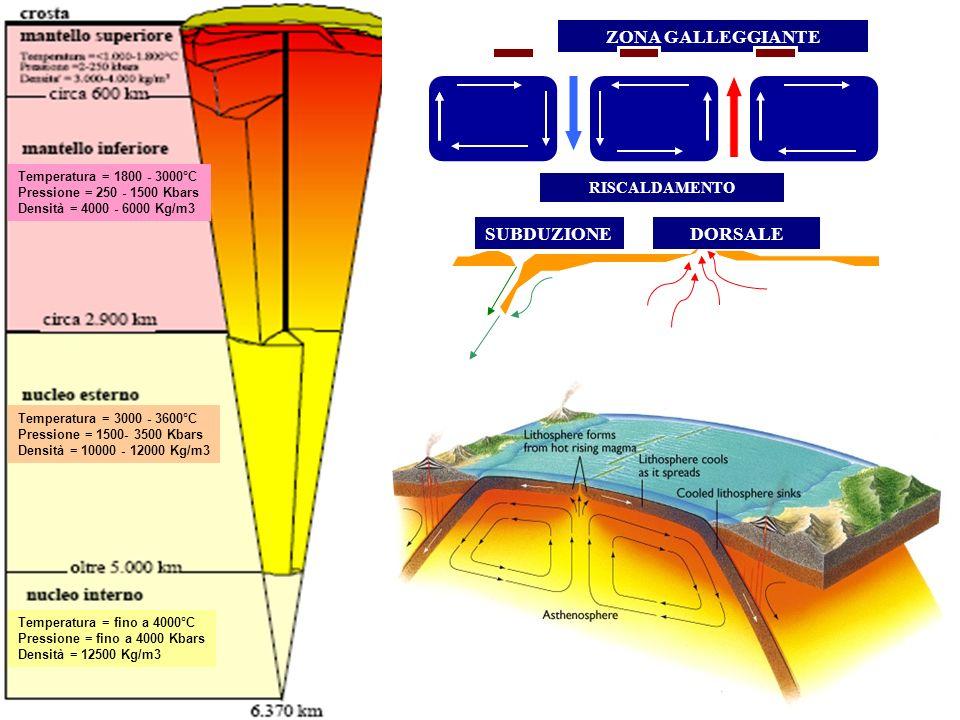 ZONA GALLEGGIANTE RISCALDAMENTO SUBDUZIONEDORSALE Temperatura = 1800 - 3000°C Pressione = 250 - 1500 Kbars Densità = 4000 - 6000 Kg/m3 Temperatura = 3