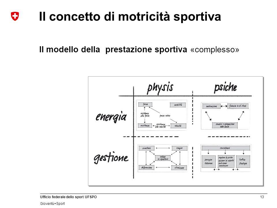 13 Ufficio federale dello sport UFSPO Gioventù+Sport Il concetto di motricità sportiva Il modello della prestazione sportiva «complesso»