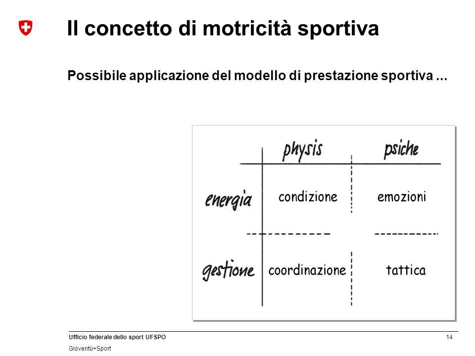 14 Ufficio federale dello sport UFSPO Gioventù+Sport Il concetto di motricità sportiva Possibile applicazione del modello di prestazione sportiva...