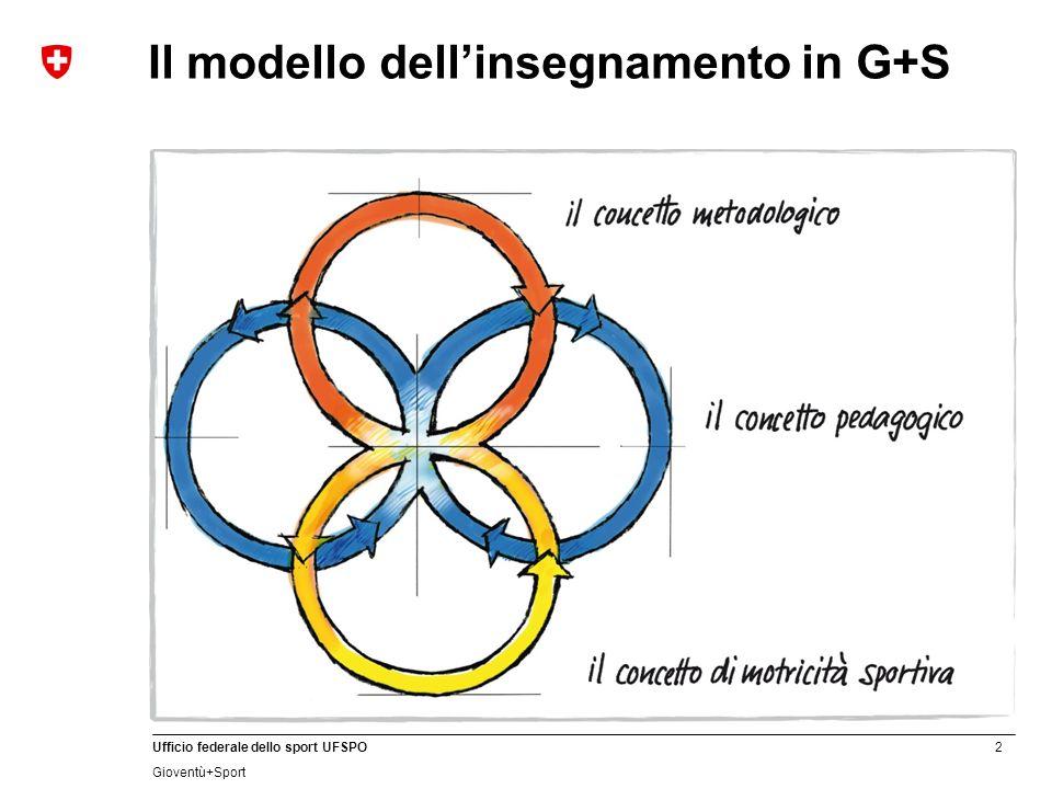 2 Ufficio federale dello sport UFSPO Gioventù+Sport Il modello dellinsegnamento in G+S