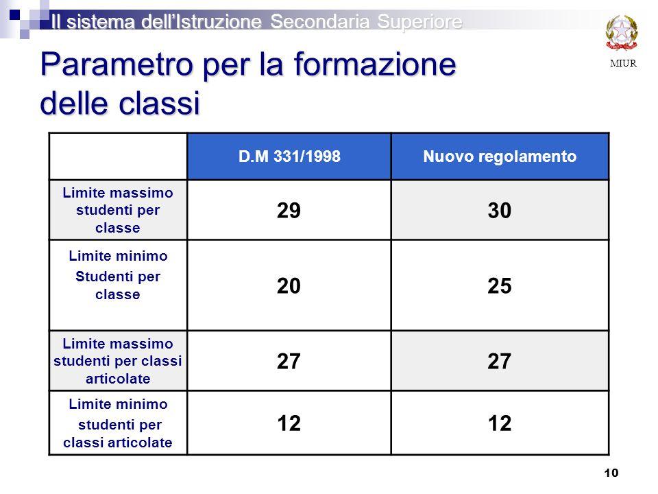 10 Parametro per la formazione delle classi D.M 331/1998Nuovo regolamento Limite massimo studenti per classe 2930 Limite minimo Studenti per classe 2025 Limite massimo studenti per classi articolate 27 Limite minimo studenti per classi articolate 12 MIUR Il sistema dellIstruzione Secondaria Superiore
