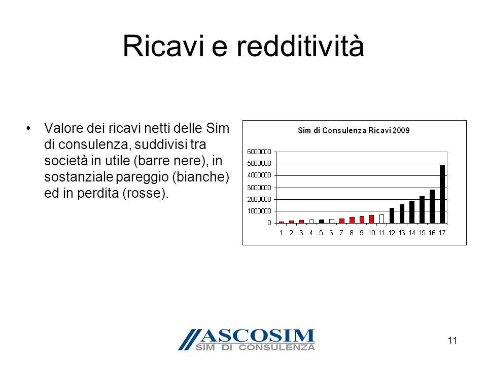 11 Ricavi e redditività Valore dei ricavi netti delle Sim di consulenza, suddivisi tra società in utile (barre nere), in sostanziale pareggio (bianche) ed in perdita (rosse).