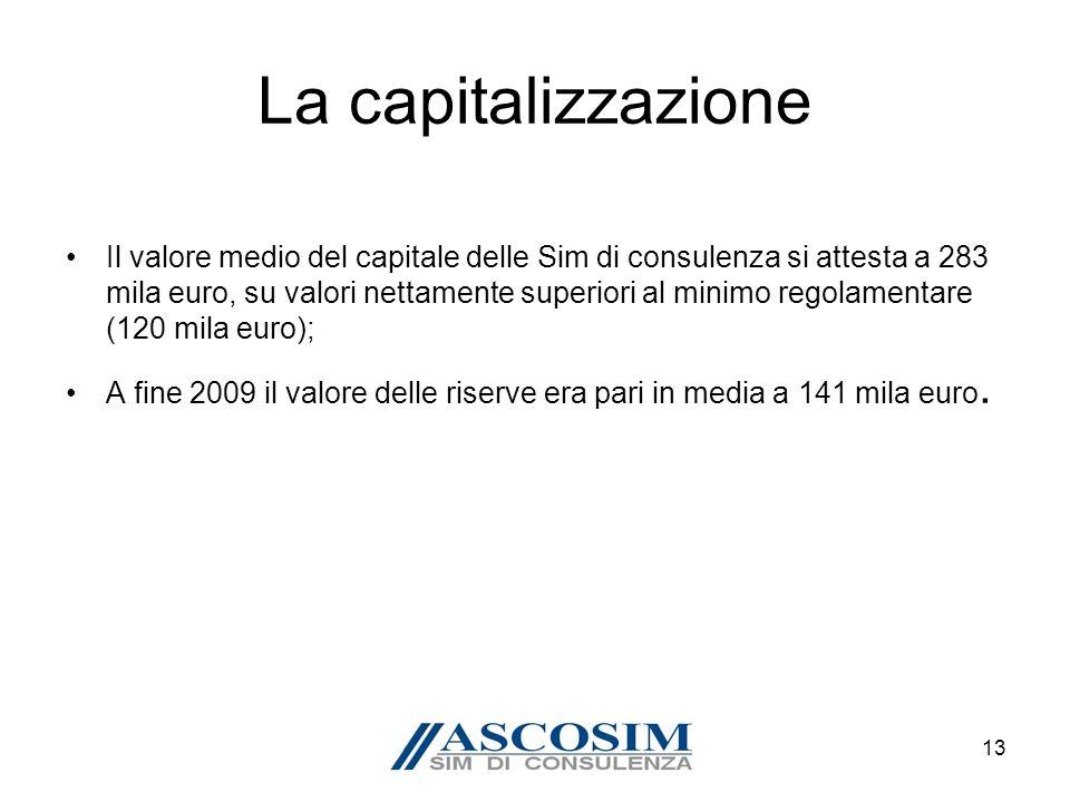 13 La capitalizzazione Il valore medio del capitale delle Sim di consulenza si attesta a 283 mila euro, su valori nettamente superiori al minimo regolamentare (120 mila euro); A fine 2009 il valore delle riserve era pari in media a 141 mila euro.