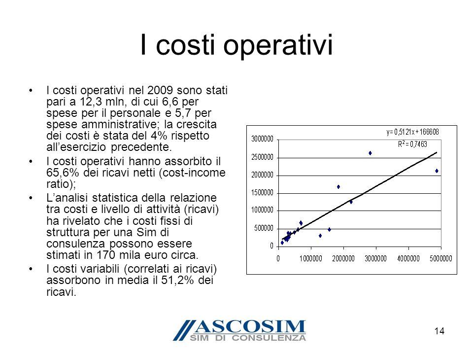14 I costi operativi I costi operativi nel 2009 sono stati pari a 12,3 mln, di cui 6,6 per spese per il personale e 5,7 per spese amministrative; la crescita dei costi è stata del 4% rispetto allesercizio precedente.