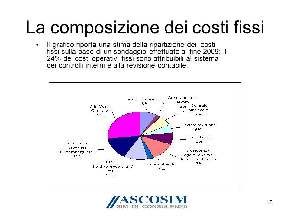 15 La composizione dei costi fissi Il grafico riporta una stima della ripartizione dei costi fissi sulla base di un sondaggio effettuato a fine 2009; il 24% dei costi operativi fissi sono attribuibili al sistema dei controlli interni e alla revisione contabile.