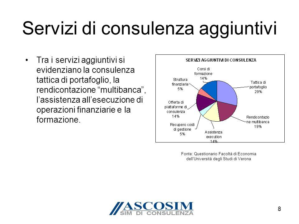 9 I ricavi Nel 2009 i ricavi delle Sim di Consulenza sono stati pari a 18,8 mln di euro con una crescita del 46,7% rispetto allanno precedente.