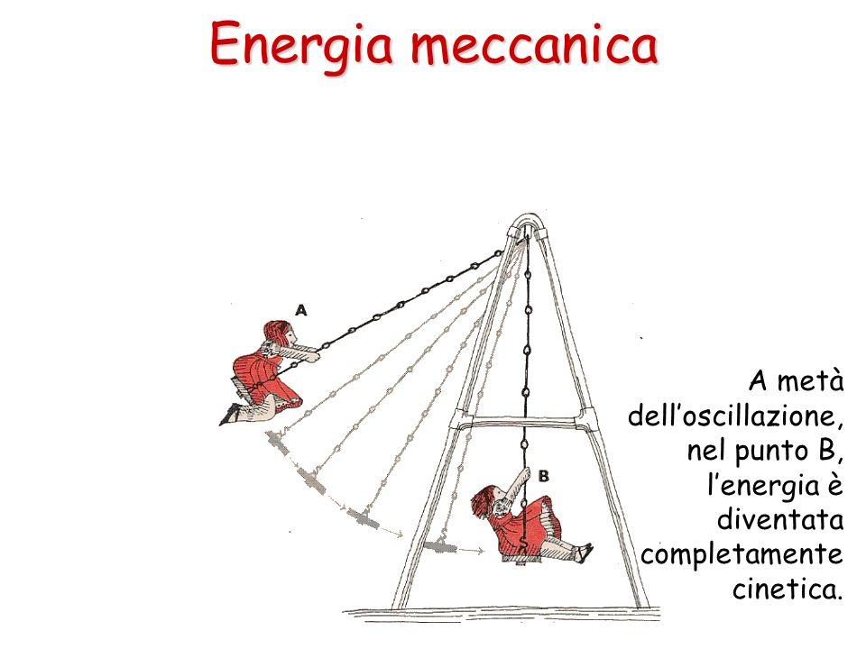 A metà delloscillazione, nel punto B, lenergia è diventata completamente cinetica. Energia meccanica