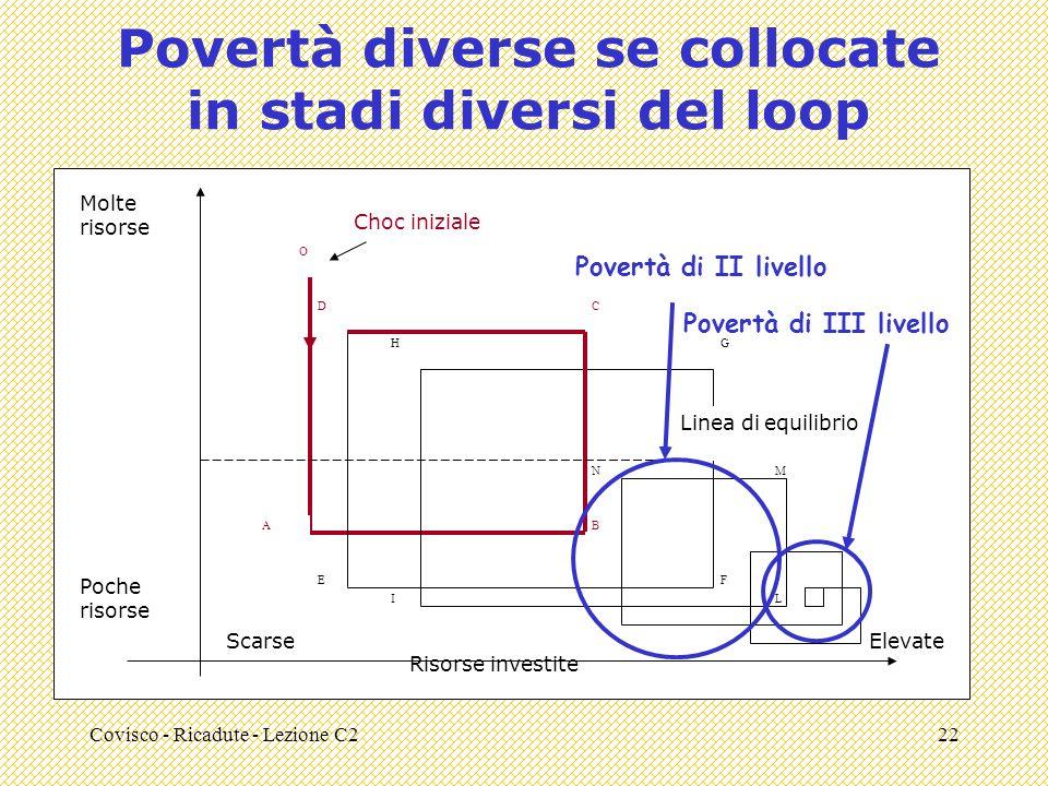 Covisco - Ricadute - Lezione C222 Povertà diverse se collocate in stadi diversi del loop Molte risorse Poche risorse O AB CD FE HG IL MN Choc iniziale Risorse investite ScarseElevate Linea di equilibrio Povertà di II livello Povertà di III livello
