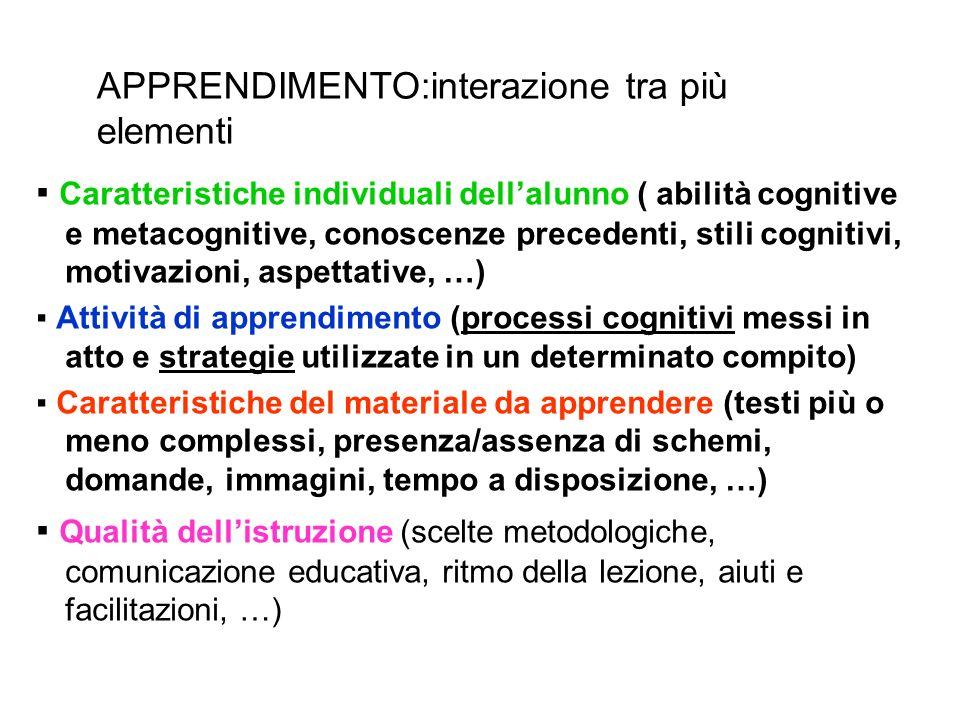 Caratteristiche individuali dellalunno ( abilità cognitive e metacognitive, conoscenze precedenti, stili cognitivi, motivazioni, aspettative, …) Attiv