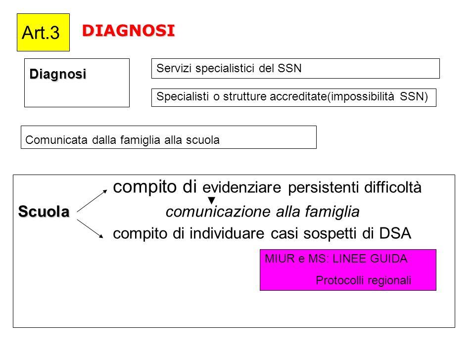 DIAGNOSIDiagnosi Art.3 compito di evidenziare persistenti difficoltà Scuola Scuola comunicazione alla famiglia compito di individuare casi sospetti di