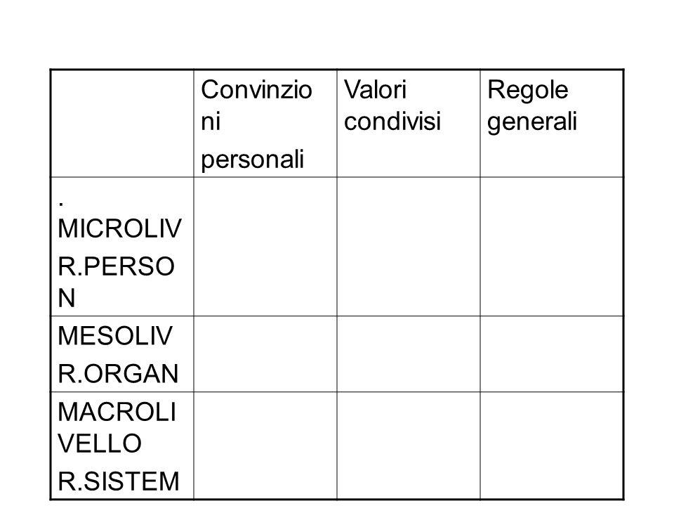 Convinzio ni personali Valori condivisi Regole generali. MICROLIV R.PERSO N MESOLIV R.ORGAN MACROLI VELLO R.SISTEM