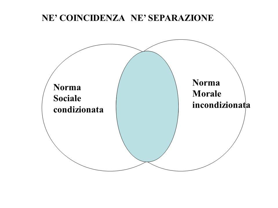 Norma Morale incondizionata Norma Sociale condizionata NE COINCIDENZA NE SEPARAZIONE