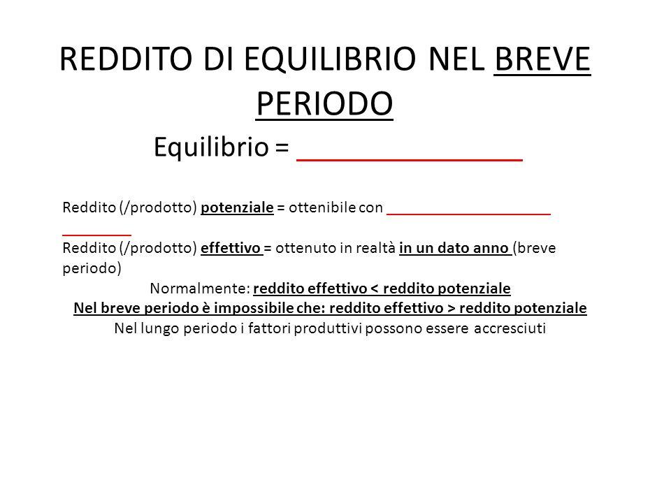 REDDITO DI EQUILIBRIO NEL BREVE PERIODO Equilibrio = domanda = offerta Reddito (/prodotto) potenziale = ottenibile con pieno utilizzo dei fattori prod