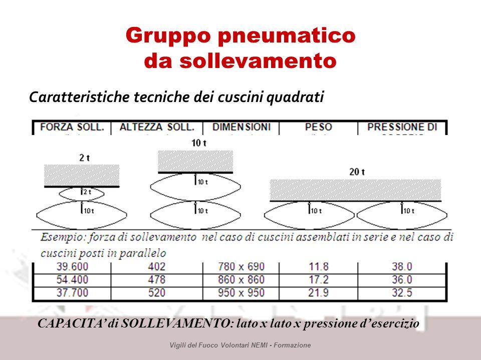 Gruppo pneumatico da sollevamento Caratteristiche tecniche dei cuscini quadrati Vigili del Fuoco Volontari NEMI - Formazione CAPACITA di SOLLEVAMENTO: lato x lato x pressione desercizio