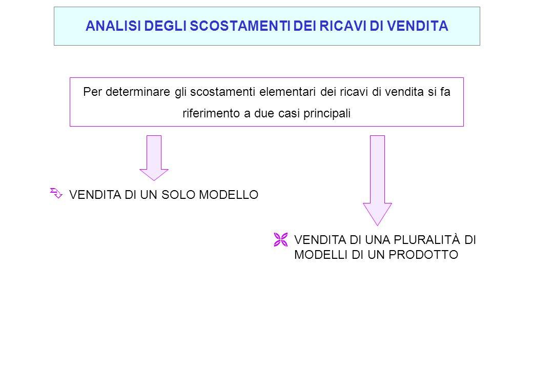 Per determinare gli scostamenti elementari dei ricavi di vendita si fa riferimento a due casi principali Ê VENDITA DI UN SOLO MODELLO Ë VENDITA DI UNA
