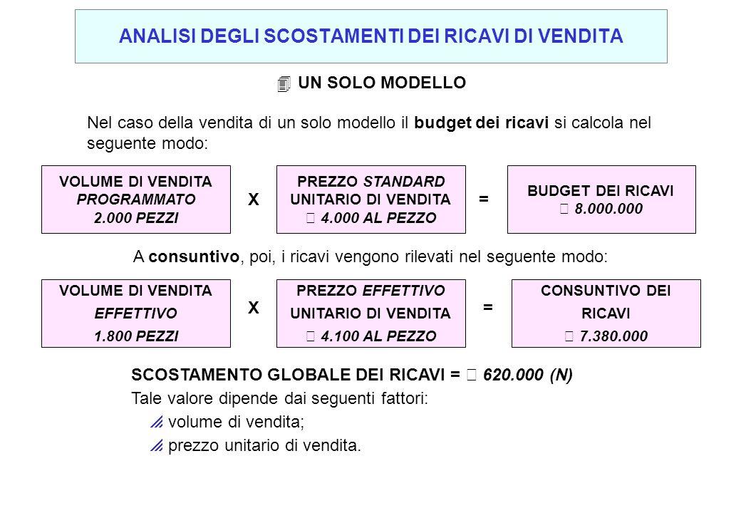 Nel caso della vendita di un solo modello il budget dei ricavi si calcola nel seguente modo: 4UN SOLO MODELLO VOLUME DI VENDITA PROGRAMMATO 2.000 PEZZ