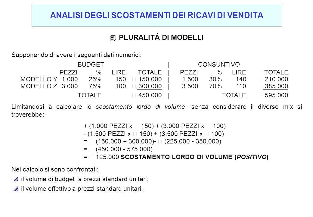 Supponendo di avere i seguenti dati numerici: BUDGET |CONSUNTIVO PEZZI%LIRETOTALE|PEZZI%LIRETOTALE MODELLO Y1.00025%150€ 150.000|1.50030%140€ 210.000
