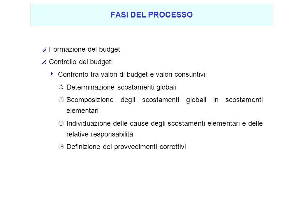 FASI DEL PROCESSO Formazione del budget Controllo del budget: Confronto tra valori di budget e valori consuntivi: ¶Determinazione scostamenti globali