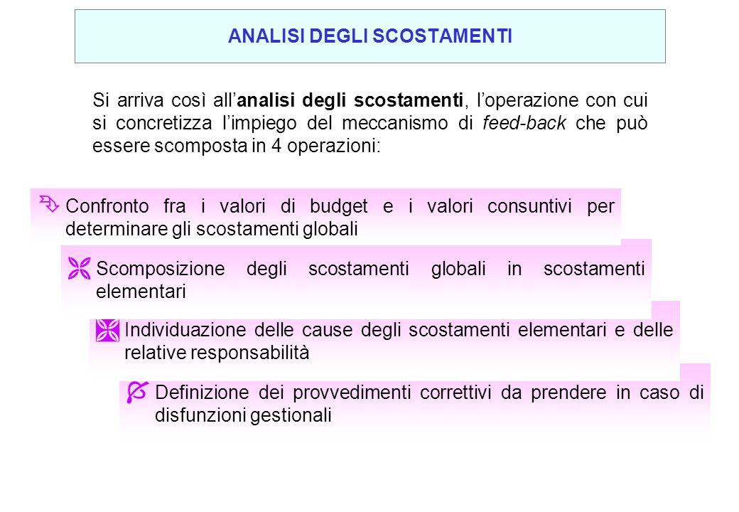 Il costo di manodopera diretta (mod) viene iscritto a budget con il seguente calcolo 4MANODOPERA DIRETTA VOLUME DI PRODUZIONE PROGRAMMATO 5.000 PEZZI TEMPO STANDARD UNITARIO DI MOD 0,8 ORE COSTO STANDARD DI MOD € 6.000 X X Il costo consuntivo di manodopera diretta è dato da: ORE EFFETTIVE TOTALI DI MOD 0,7 ORE COSTO EFFETTIVO ORARIO DI MOD € 6.200 X Il costo consuntivo totale di manodopera diretta, rilevato dalla contabilità analitica, si può così scomporre: VOLUME DI PRODUZIONE EFFETTIVO 4.500 PEZZI TEMPO EFFETTIVO UNITARIO DI MOD 0,7 ORE COSTO EFFETTIVO ORARIO DI MOD € 6.200 X X ANALISI DEGLI SCOSTAMENTI DEI COSTI VARIABILI