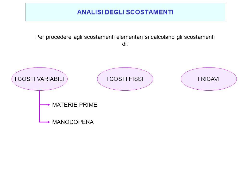 Per procedere agli scostamenti elementari si calcolano gli scostamenti di: I COSTI VARIABILI MATERIE PRIME MANODOPERA I COSTI FISSII RICAVI ANALISI DE