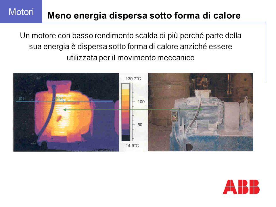 Meno energia dispersa sotto forma di calore Motori Un motore con basso rendimento scalda di più perché parte della sua energia è dispersa sotto forma di calore anziché essere utilizzata per il movimento meccanico