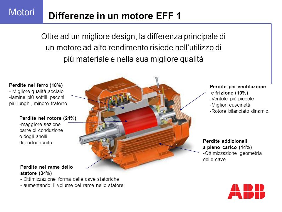 Oltre ad un migliore design, la differenza principale di un motore ad alto rendimento risiede nellutilizzo di più materiale e nella sua migliore quali