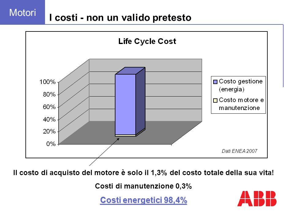 I costi - non un valido pretesto Il costo di acquisto del motore è solo il 1,3% del costo totale della sua vita! Costi di manutenzione 0,3% Costi ener