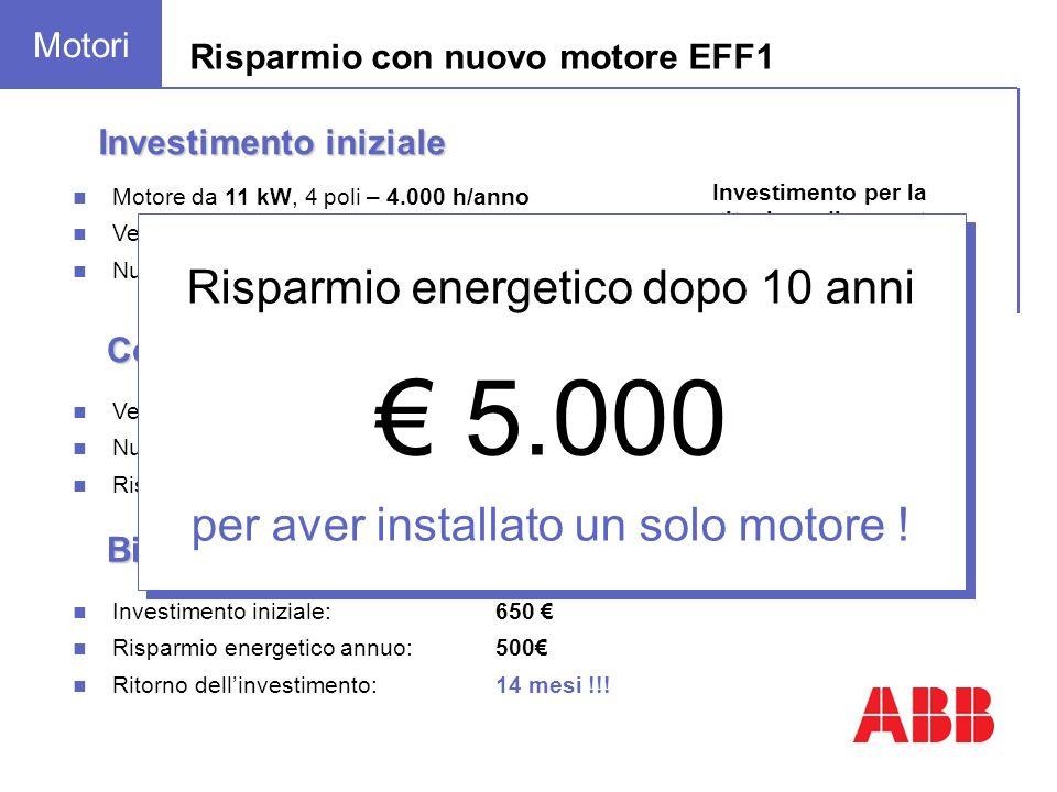 Motore da 11 kW, 4 poli – 4.000 h/anno Vecchio motore funzionante: rendimento 83,0% Nuovo Motore EFF1: rendimento 90,1% Investimento iniziale Risparmio con nuovo motore EFF1 Vecchio motore: 4.000 h x 0,12 / kWh x 11 kW ÷ 0,83 = 6.361 Nuovo motore EFF1: 4.000 h x 0,12 / kWh x 11 kW ÷ 0,901 = 5.860 Risparmio energetico annuo: 500 Consumo energetico Investimento per la sostituzione di un motore ancora funzionante 650 Investimento iniziale:650 Risparmio energetico annuo:500 Ritorno dellinvestimento:14 mesi !!.