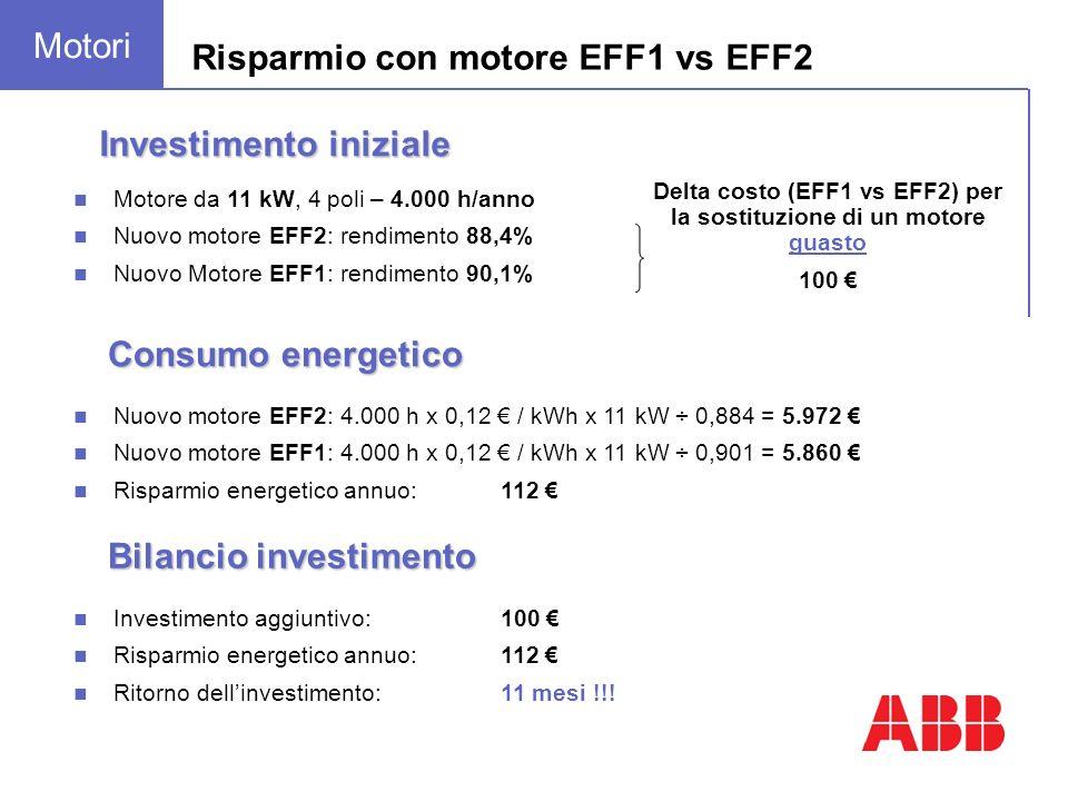 Motore da 11 kW, 4 poli – 4.000 h/anno Nuovo motore EFF2: rendimento 88,4% Nuovo Motore EFF1: rendimento 90,1% Investimento iniziale Risparmio con motore EFF1 vs EFF2 Nuovo motore EFF2: 4.000 h x 0,12 / kWh x 11 kW ÷ 0,884 = 5.972 Nuovo motore EFF1: 4.000 h x 0,12 / kWh x 11 kW ÷ 0,901 = 5.860 Risparmio energetico annuo: 112 Consumo energetico Delta costo (EFF1 vs EFF2) per la sostituzione di un motore guasto 100 Investimento aggiuntivo:100 Risparmio energetico annuo:112 Ritorno dellinvestimento:11 mesi !!.