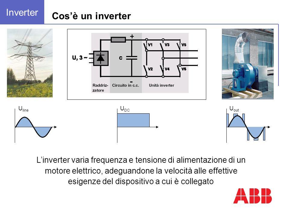 Cosè un inverter Linverter varia frequenza e tensione di alimentazione di un motore elettrico, adeguandone la velocità alle effettive esigenze del dispositivo a cui è collegato U line U DC U out Inverter