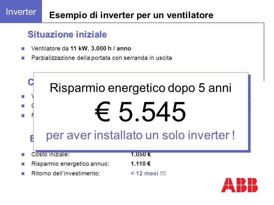 Esempio di inverter per un ventilatore Costo iniziale:1.050 Risparmio energetico annuo: 1.110 Ritorno dellinvestimento:< 12 mesi !!! Bilancio costi Co