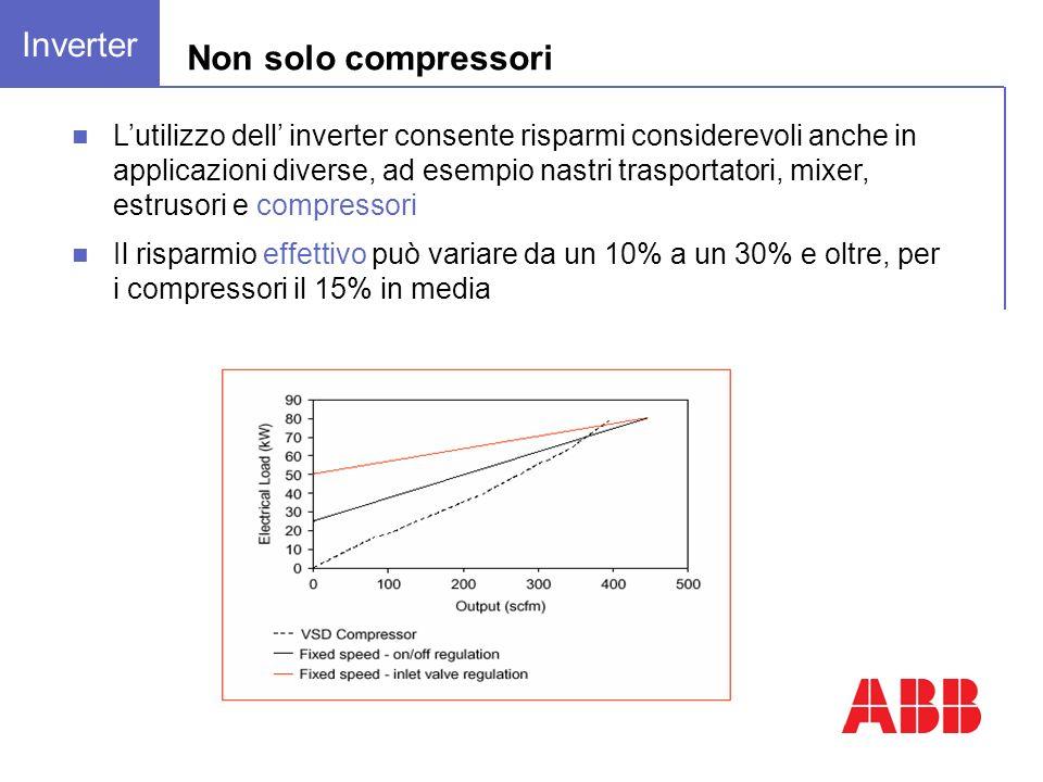 Non solo compressori Lutilizzo dell inverter consente risparmi considerevoli anche in applicazioni diverse, ad esempio nastri trasportatori, mixer, estrusori e compressori Il risparmio effettivo può variare da un 10% a un 30% e oltre, per i compressori il 15% in media Inverter