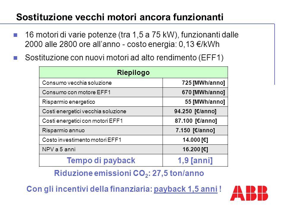 Sostituzione vecchi motori ancora funzionanti 16 motori di varie potenze (tra 1,5 a 75 kW), funzionanti dalle 2000 alle 2800 ore allanno - costo energia: 0,13 /kWh Sostituzione con nuovi motori ad alto rendimento (EFF1) Riepilogo Consumo vecchia soluzione725 [MWh/anno] Consumo con motore EFF1670 [MWh/anno] Risparmio energetico55 [MWh/anno] Costi energetici vecchia soluzione94.250 [/anno] Costi energetici con motori EFF1 87.100 [/anno] Risparmio annuo7.150 [/anno] Costo investimento motori EFF114.000 [] NPV a 5 anni16.200 [] Tempo di payback1,9 [anni] Con gli incentivi della finanziaria: payback 1,5 anni .