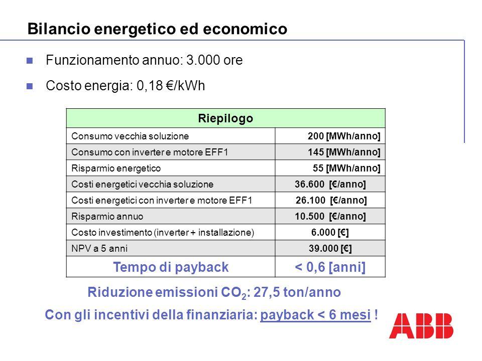 Bilancio energetico ed economico Funzionamento annuo: 3.000 ore Costo energia: 0,18 /kWh Riepilogo Consumo vecchia soluzione200 [MWh/anno] Consumo con inverter e motore EFF1145 [MWh/anno] Risparmio energetico55 [MWh/anno] Costi energetici vecchia soluzione36.600 [/anno] Costi energetici con inverter e motore EFF1 26.100 [/anno] Risparmio annuo10.500 [/anno] Costo investimento (inverter + installazione)6.000 [] NPV a 5 anni39.000 [] Tempo di payback< 0,6 [anni] Con gli incentivi della finanziaria: payback < 6 mesi .