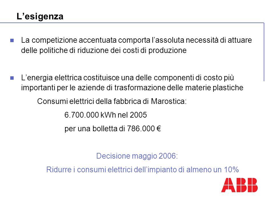 Lesigenza La competizione accentuata comporta lassoluta necessità di attuare delle politiche di riduzione dei costi di produzione Lenergia elettrica c